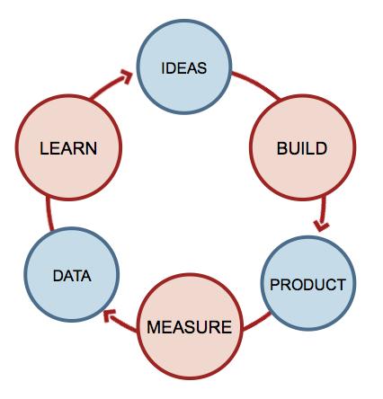 Ideas > construir > producto > medir > datos > aprender > ideas > construir > producto...
