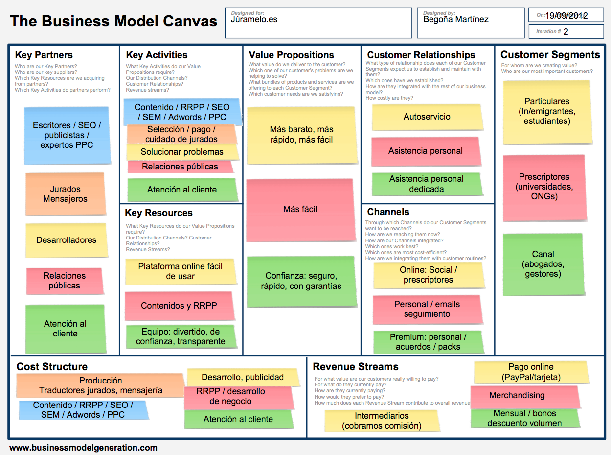 Business model canvas Júramelo.es