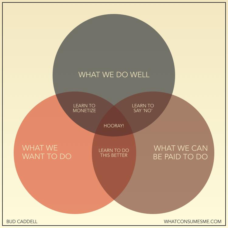 Diagrama de Venn de Bud Caddell sobre la felicidad en los negocios